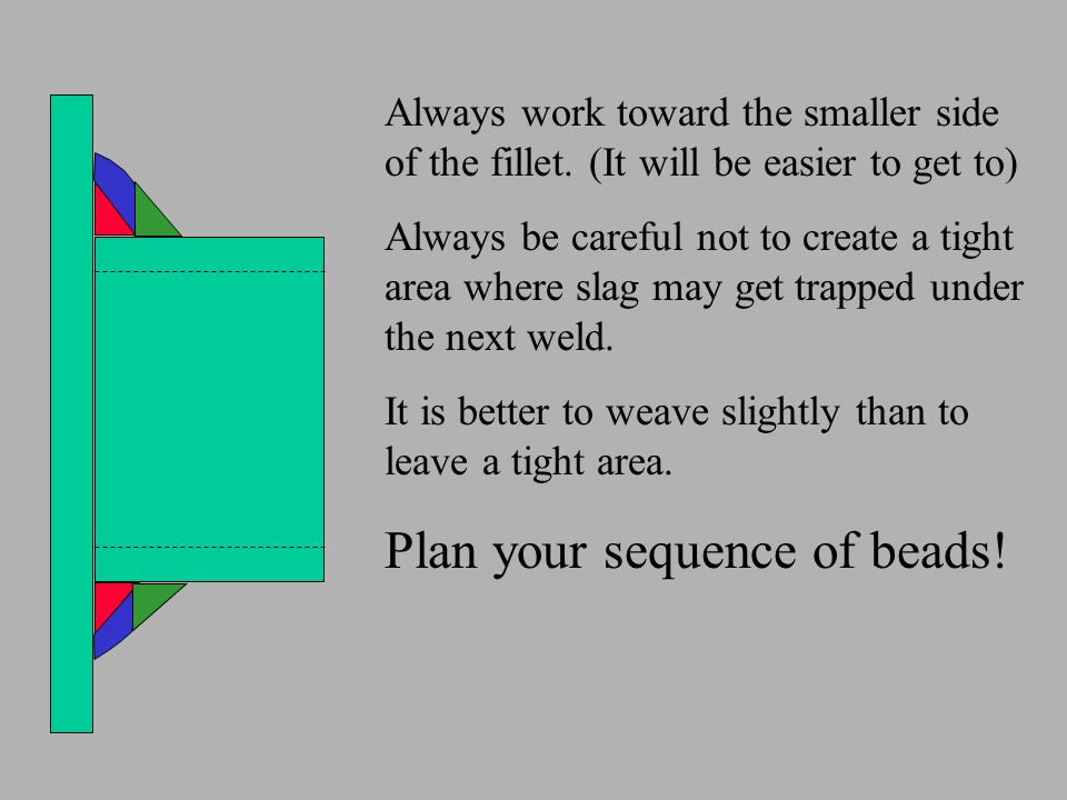 Plan your sequence of beads!