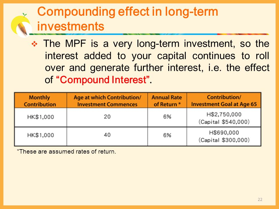 Compounding effect in long-term investments