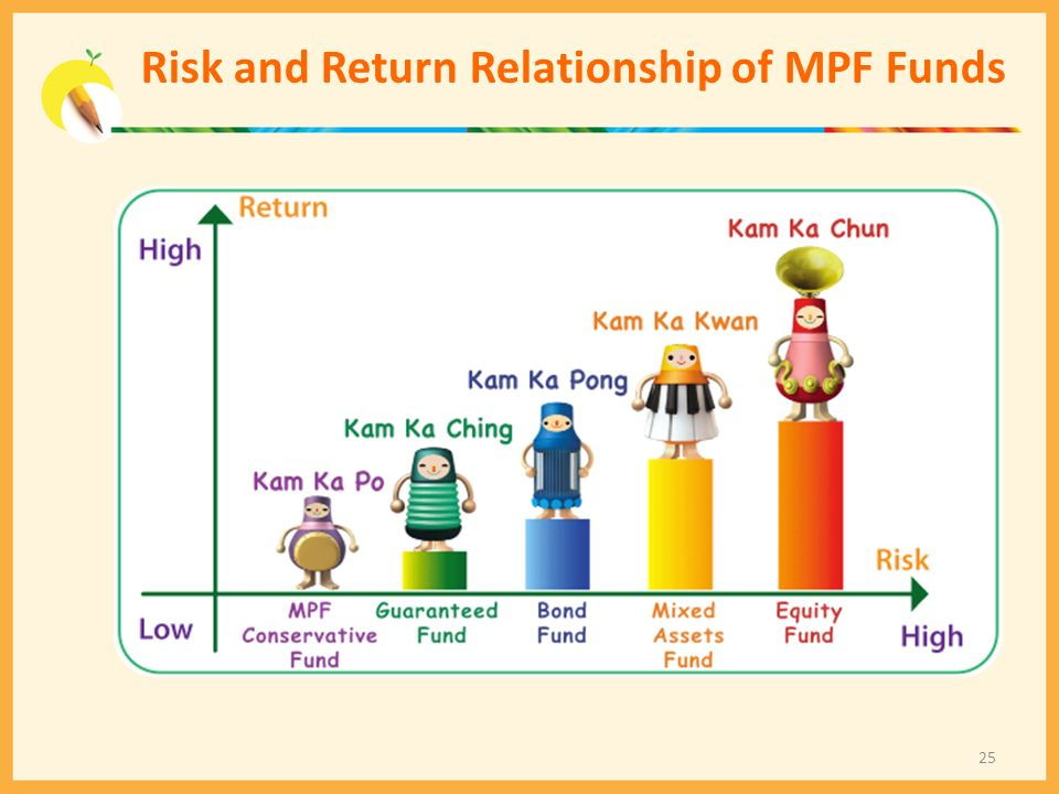 Risk and Return Relationship of MPF Funds