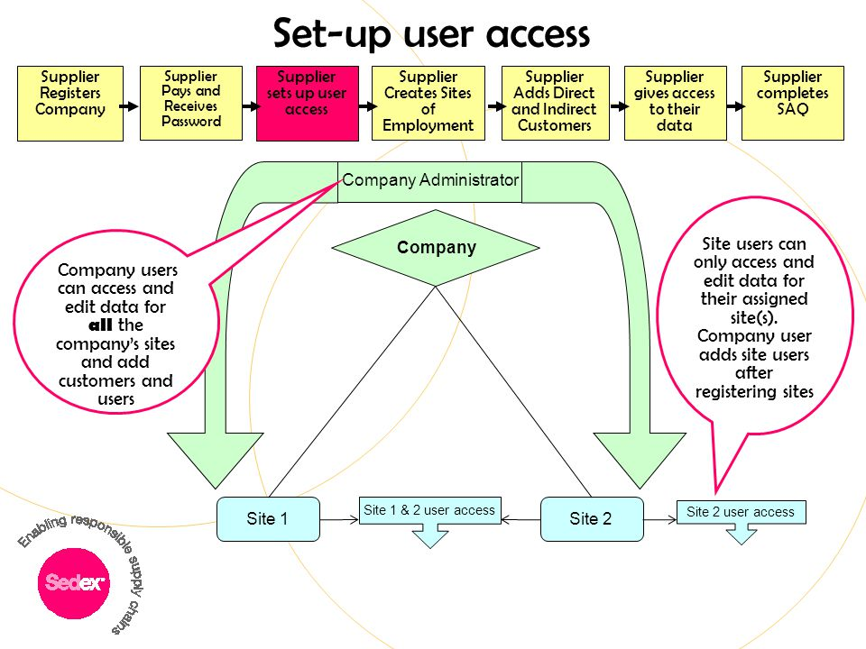 Set-up user access Supplier Registers Company. Supplier completes SAQ. Supplier Adds Direct and Indirect Customers.