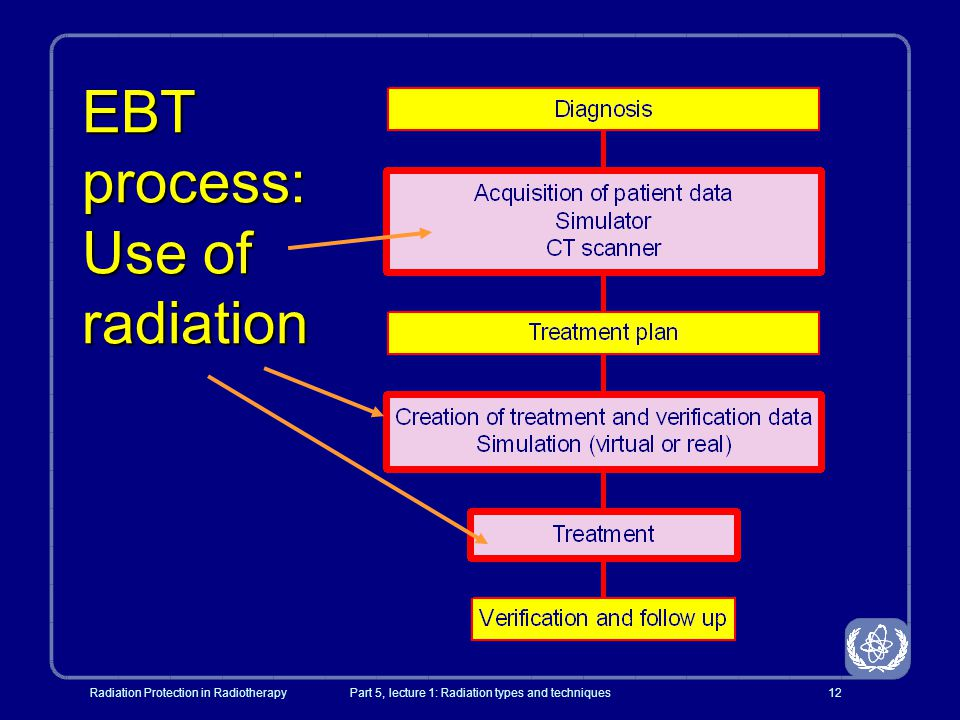 EBT process: Use of radiation