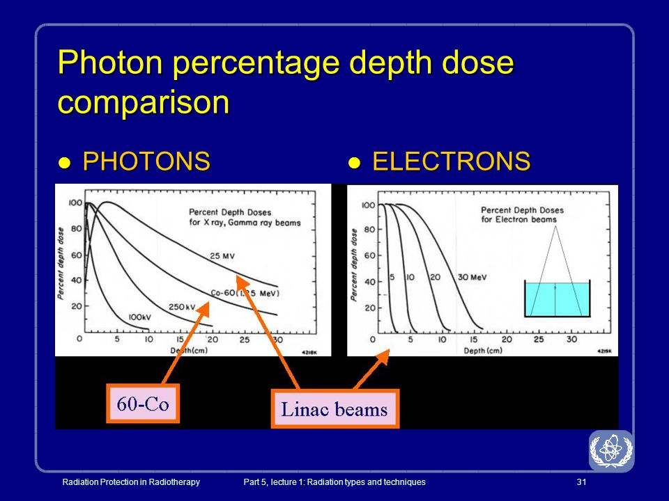 Photon percentage depth dose comparison