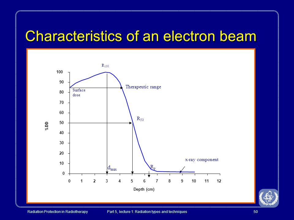 Characteristics of an electron beam