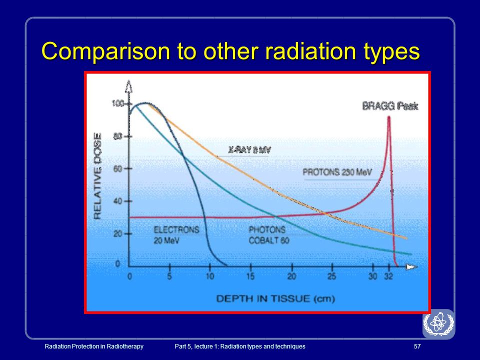 Comparison to other radiation types