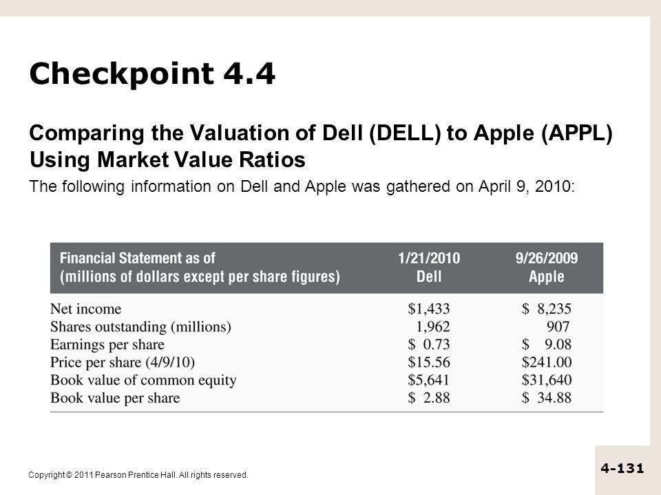 Checkpoint 4.4 Comparing the Valuation of Dell (DELL) to Apple (APPL) Using Market Value Ratios.