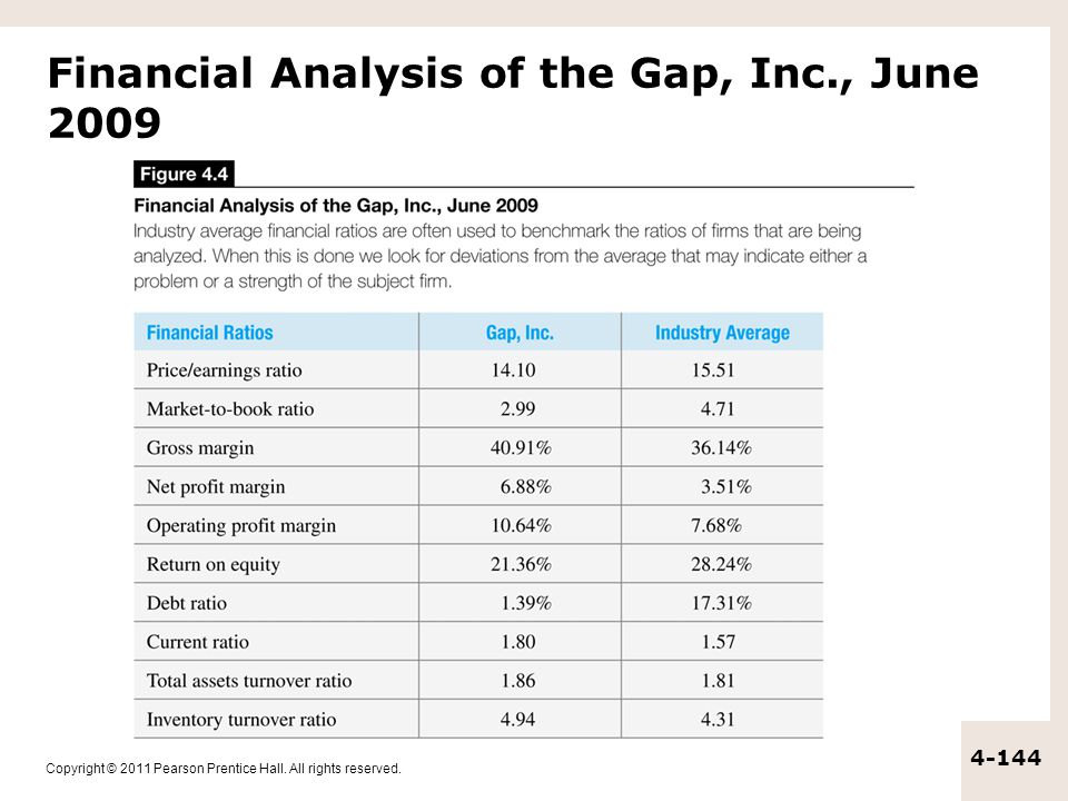 Financial Analysis of the Gap, Inc., June 2009