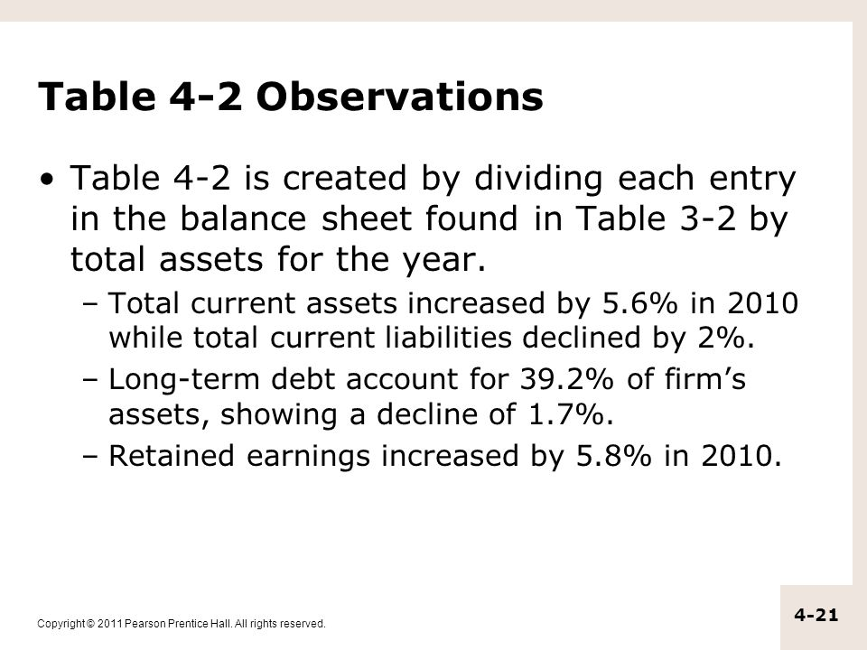 Table 4-2 Observations Table 4-2 is created by dividing each entry in the balance sheet found in Table 3-2 by total assets for the year.