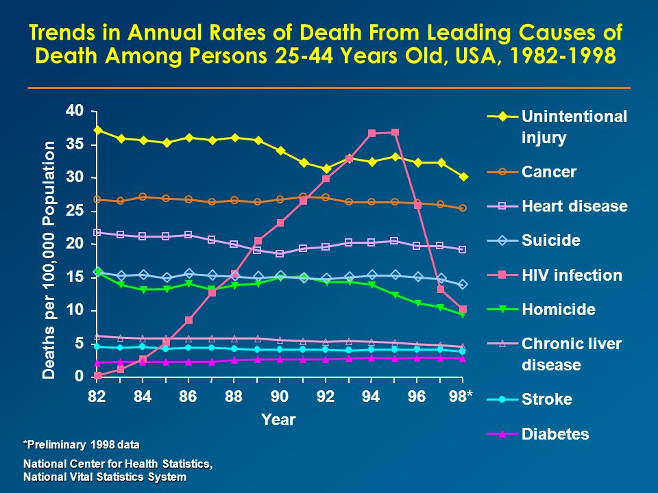 Trends in Annual Rates of Death From Leading Causes of Death Among Persons 25-44 Years Old, USA, 1982-1998