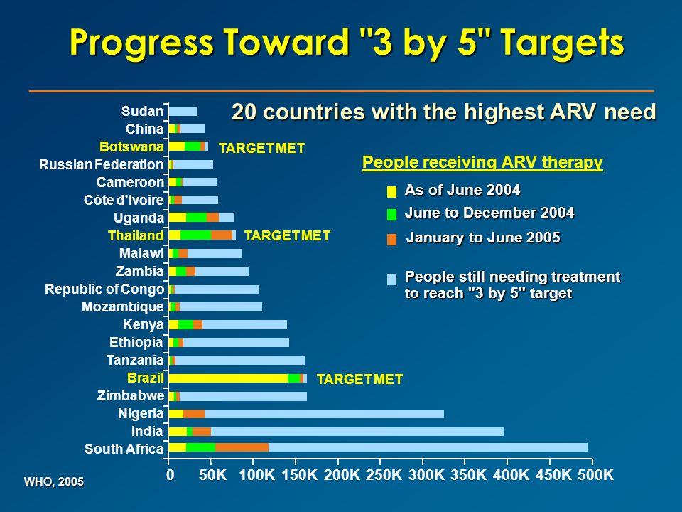 Progress Toward 3 by 5 Targets
