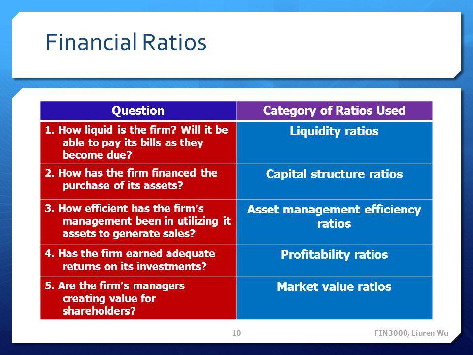 Financial Ratios Question Category of Ratios Used Liquidity ratios