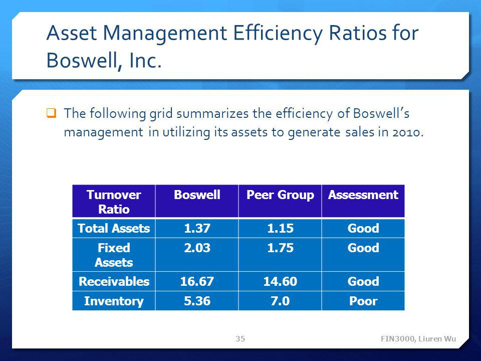 Asset Management Efficiency Ratios for Boswell, Inc.