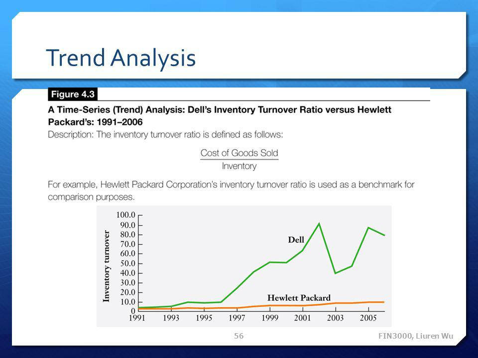 Trend Analysis FIN3000, Liuren Wu