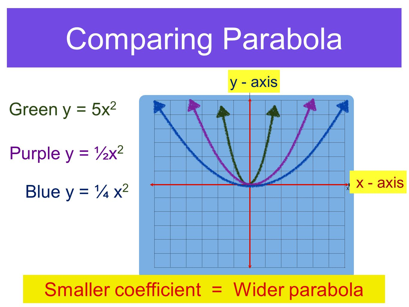 Smaller coefficient = Wider parabola