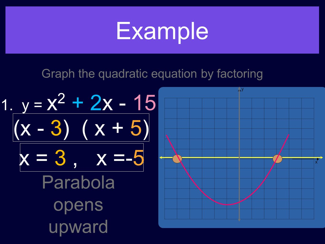 Graph the quadratic equation by factoring