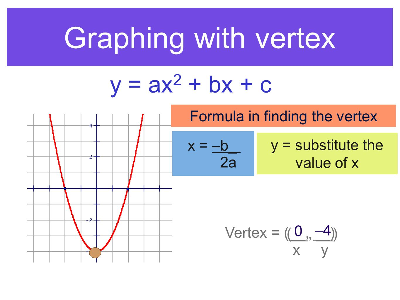 Graphing with vertex y = ax2 + bx + c Formula in finding the vertex
