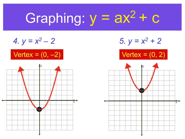 Graphing: y = ax2 + c 4. y = x2 – 2 5. y = x2 + 2 Vertex = (0, –2)