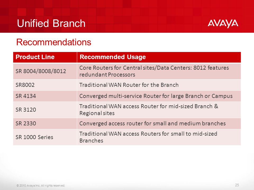 Unified Branch Recommendations Product Line Recommended Usage