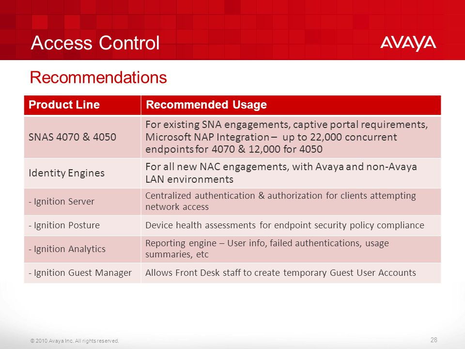 Access Control Recommendations Product Line Recommended Usage