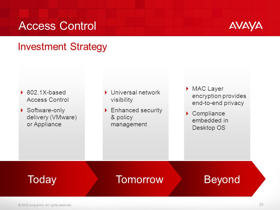 Access Control Today Tomorrow Beyond Investment Strategy