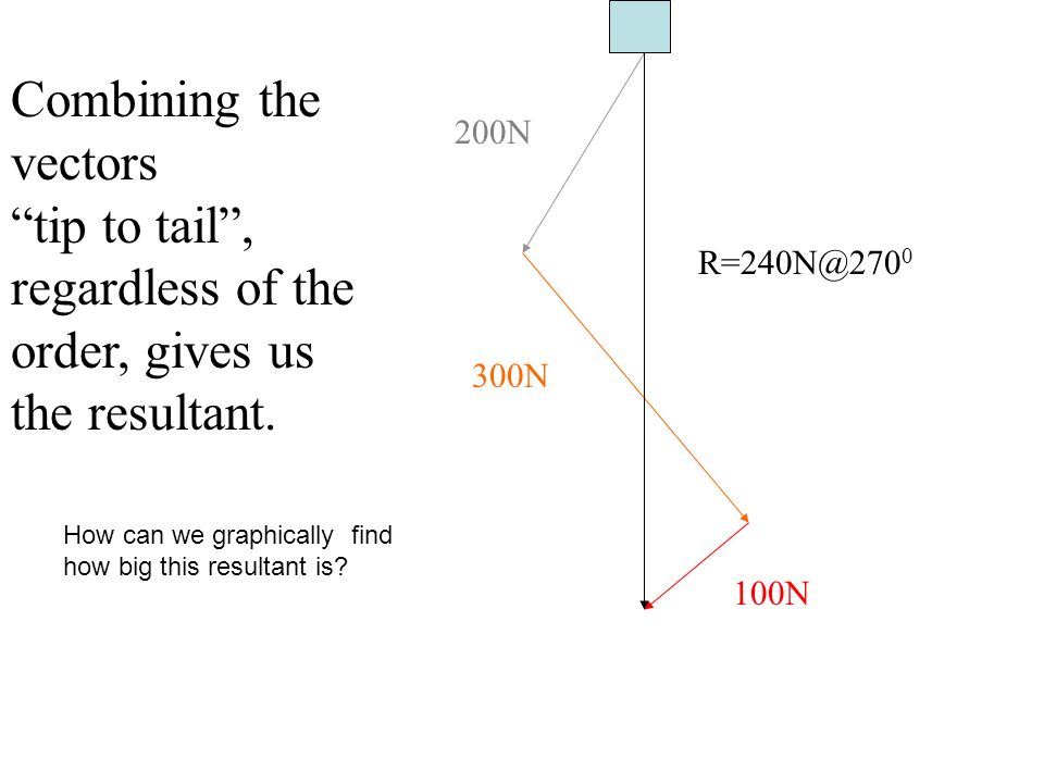 Combining the vectors tip to tail , regardless of the order, gives us the resultant.