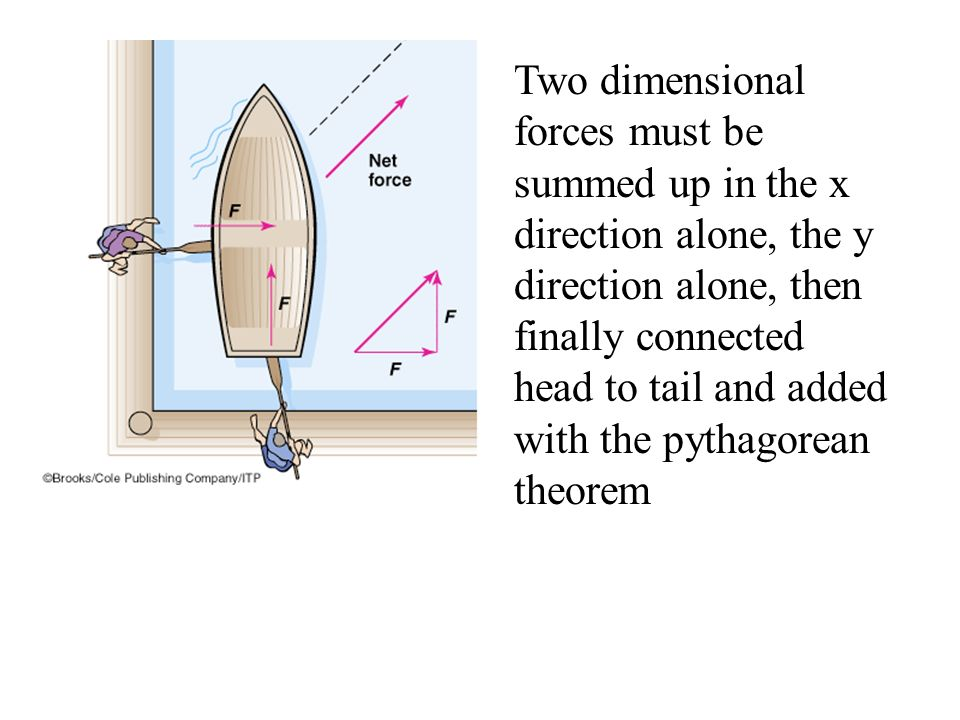 Two dimensional forces must be summed up in the x direction alone, the y direction alone, then finally connected head to tail and added with the pythagorean theorem