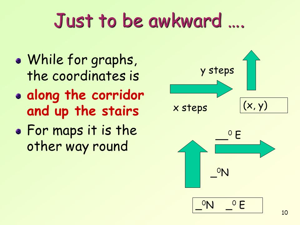 Just to be awkward …. While for graphs, the coordinates is