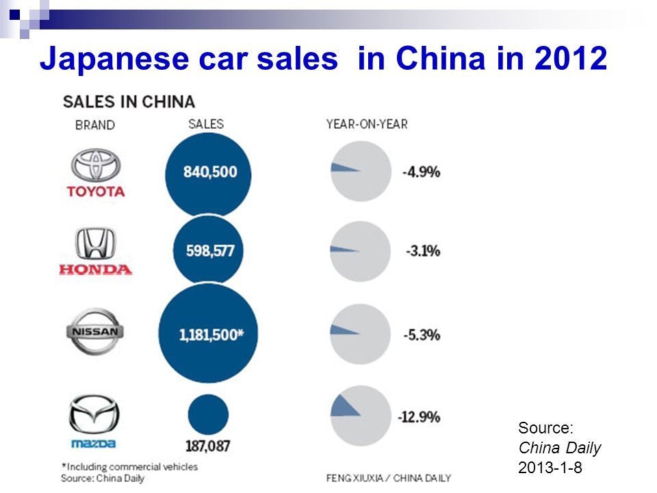 Japanese car sales in China in 2012