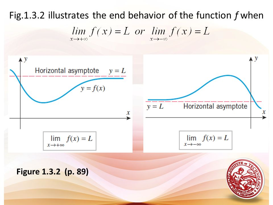 Fig illustrates the end behavior of the function f when