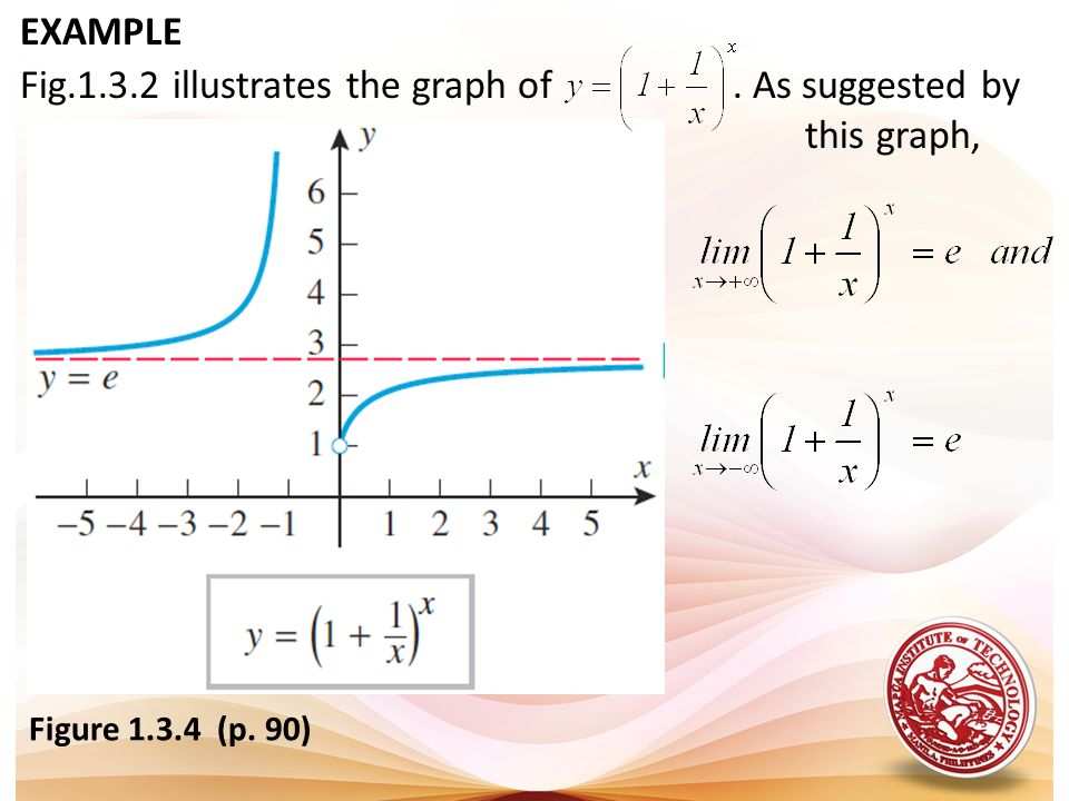 Fig illustrates the graph of . As suggested by this graph,