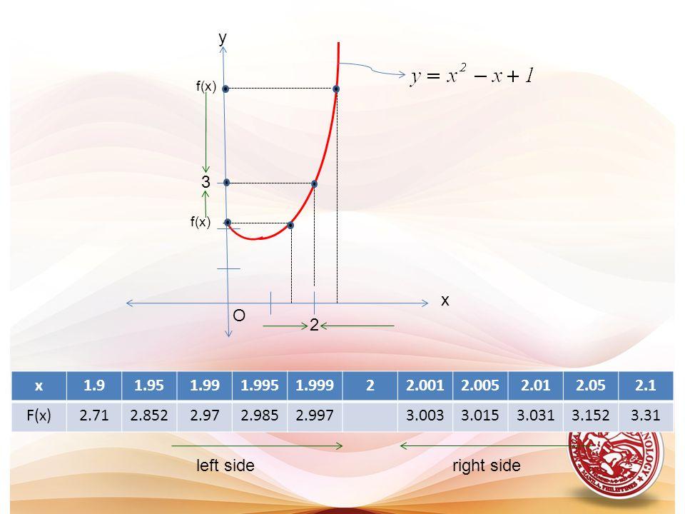 yf(x) 3. f(x) x. O. 2. x. 1.9. 1.95. 1.99. 1.995. 1.999. 2. 2.001. 2.005. 2.01. 2.05. 2.1. F(x) 2.71.