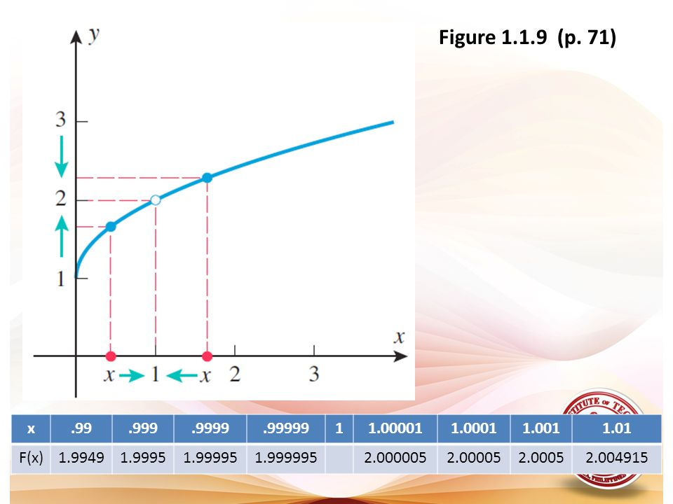 Figure 1.1.9 (p. 71)x. .99. .999. .9999. .99999. 1. 1.00001. 1.0001. 1.001. 1.01. F(x) 1.9949. 1.9995.