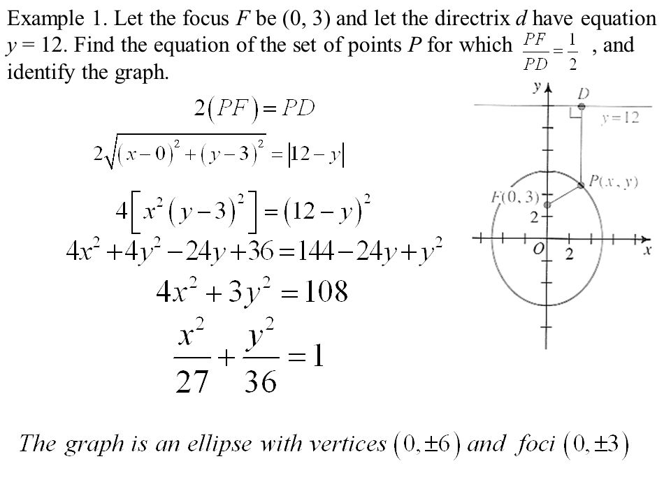 Example 1.Let the focus F be (0, 3) and let the directrix d have equation y = 12.