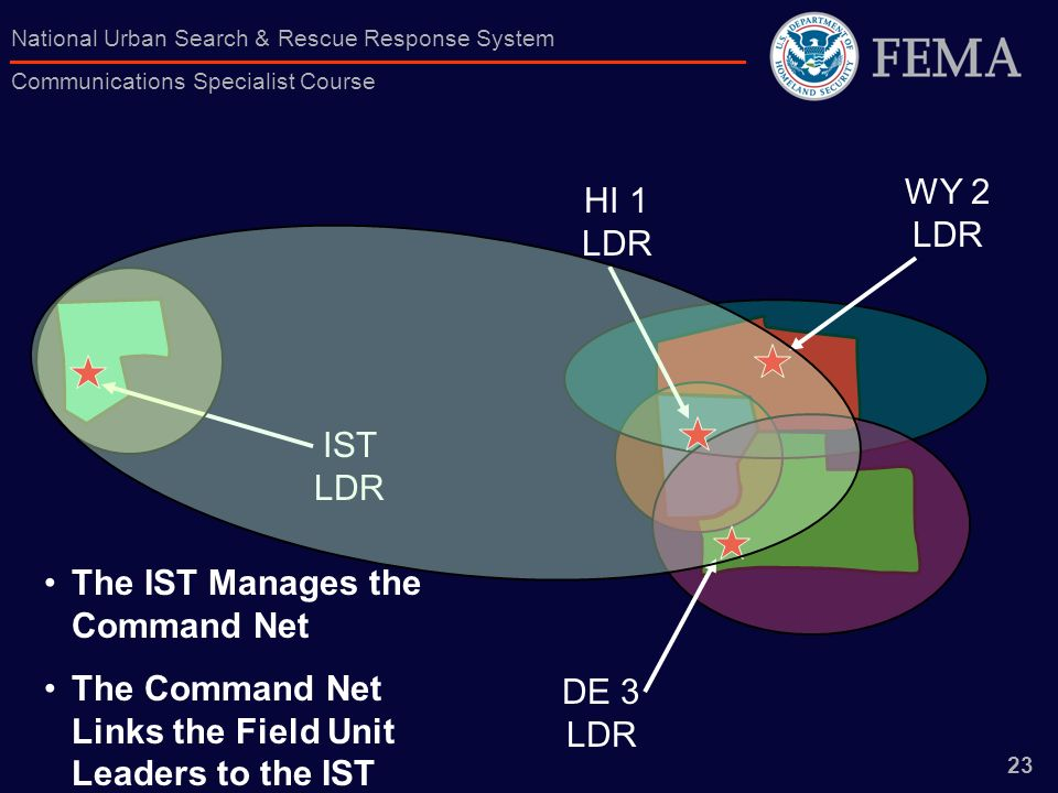 WY 2 LDRHI 1 LDR. IST LDR. The IST Manages the Command Net. The Command Net Links the Field Unit Leaders to the IST.