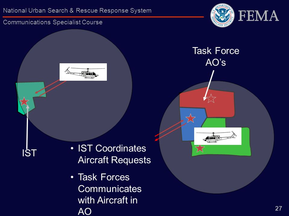 Task Force AO's IST Coordinates Aircraft Requests Task Forces Communicates with Aircraft in AO IST