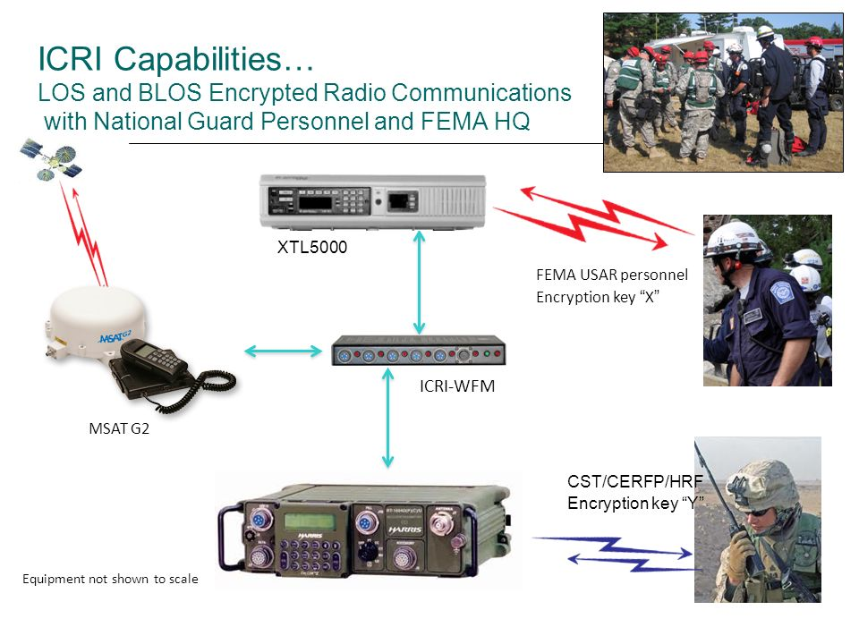 ICRI Capabilities… LOS and BLOS Encrypted Radio Communications with National Guard Personnel and FEMA HQ