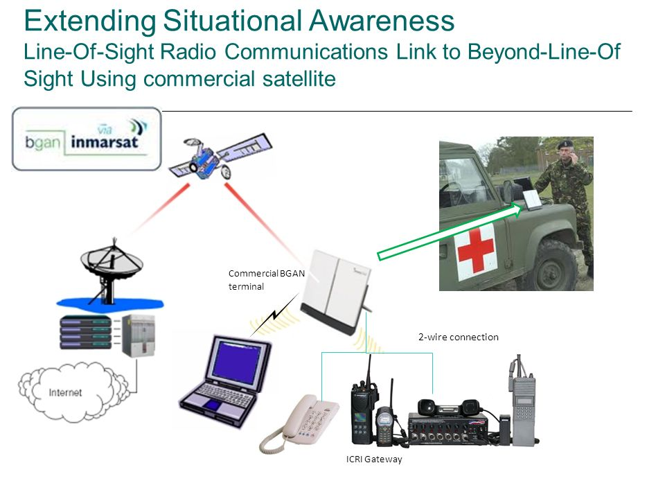 Extending Situational Awareness Line-Of-Sight Radio Communications Link to Beyond-Line-Of Sight Using commercial satellite