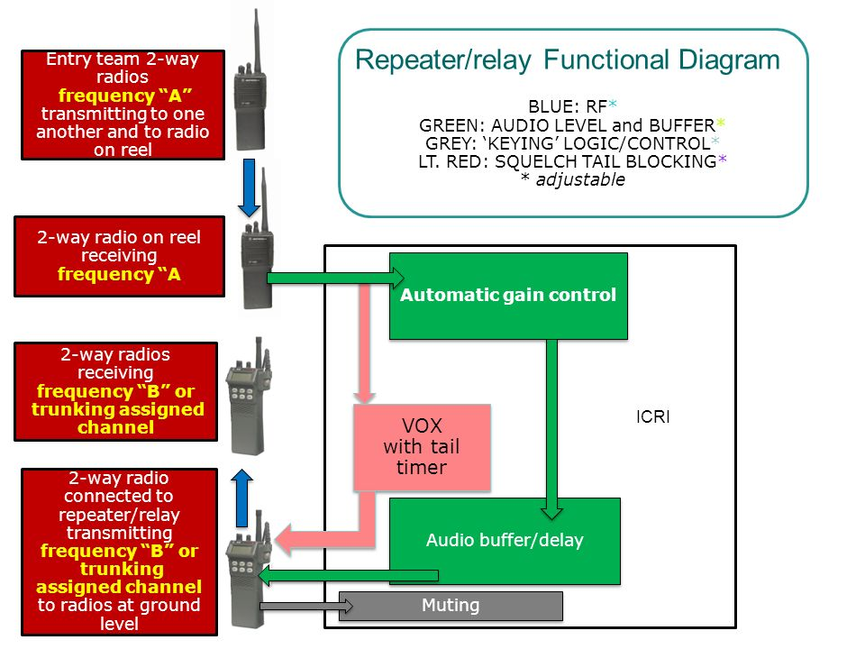 Repeater/relay Functional Diagram