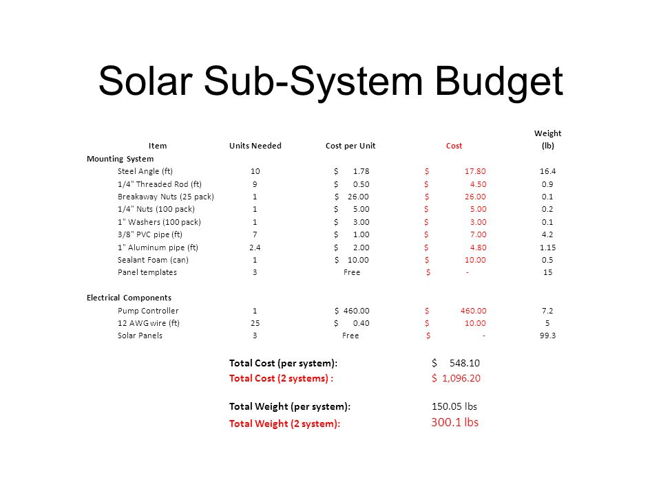 Solar Sub-System Budget