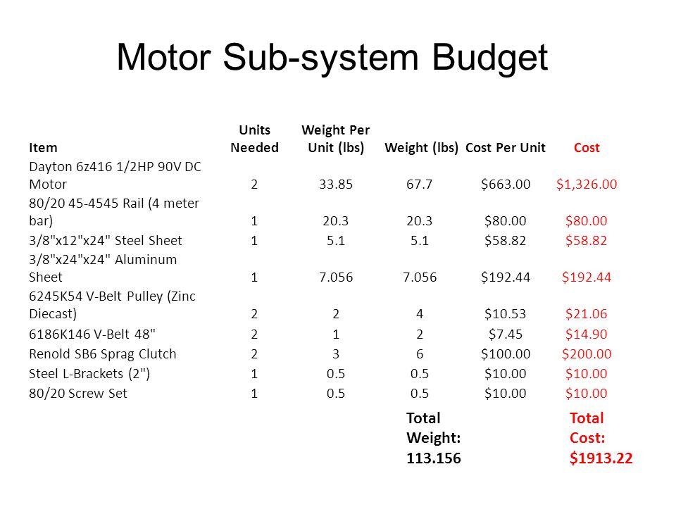 Motor Sub-system Budget