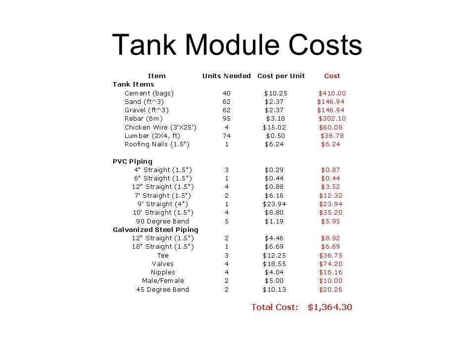 Tank Module Costs