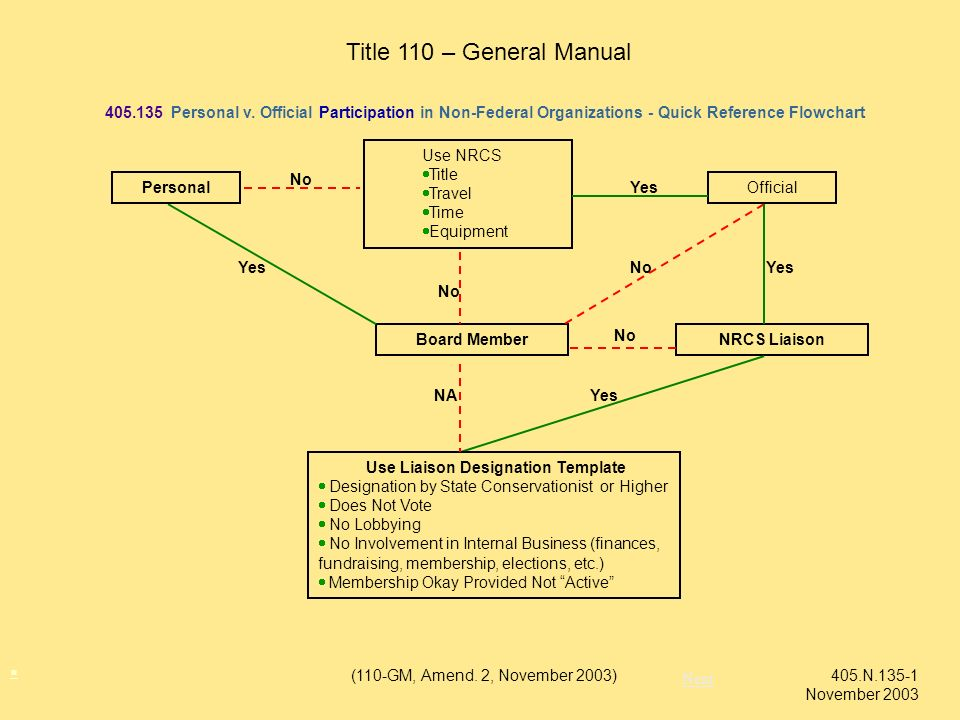 . Title 110 – General Manual. 405.135 Personal v. Official Participation in Non-Federal Organizations - Quick Reference Flowchart.