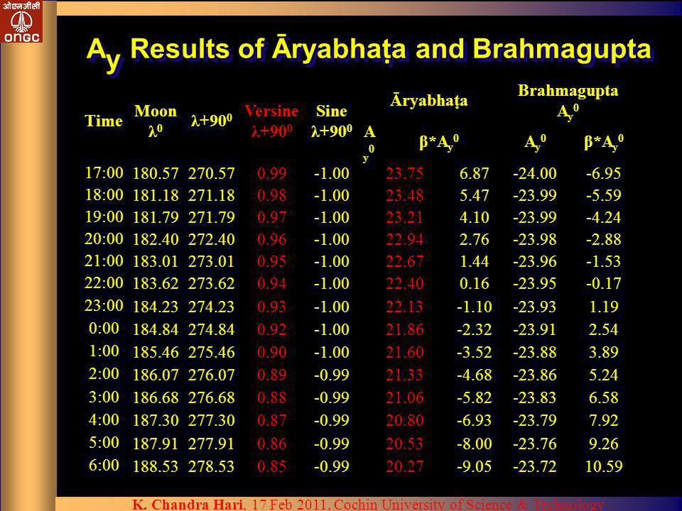 Ay Results of Āryabhata and Brahmagupta