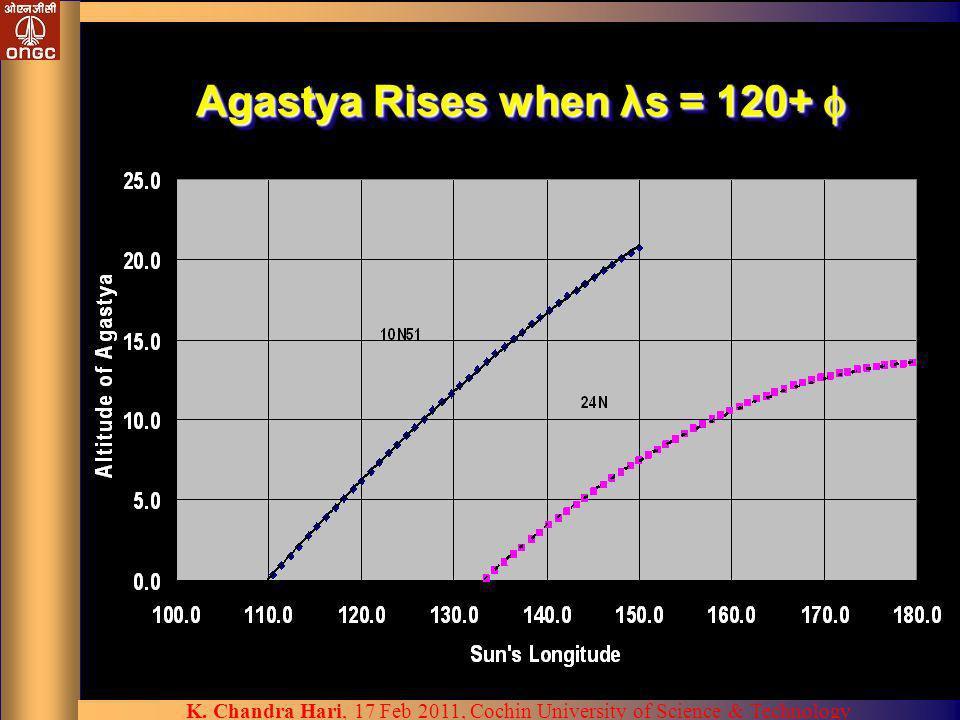 Agastya Rises when λs = 120+ 