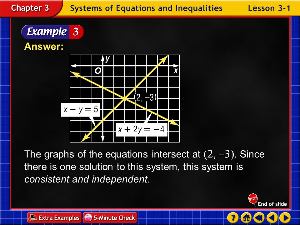Answer: The graphs of the equations intersect at (2, –3). Since there is one solution to this system, this system is consistent and independent.