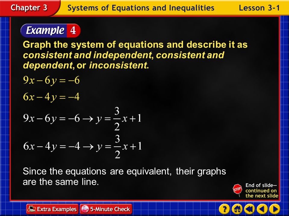 Since the equations are equivalent, their graphs are the same line.