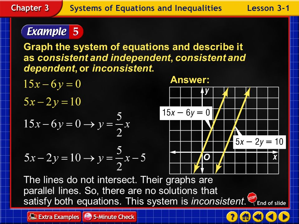 Graph the system of equations and describe it as consistent and independent, consistent and dependent, or inconsistent.