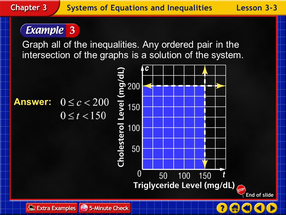 Graph all of the inequalities