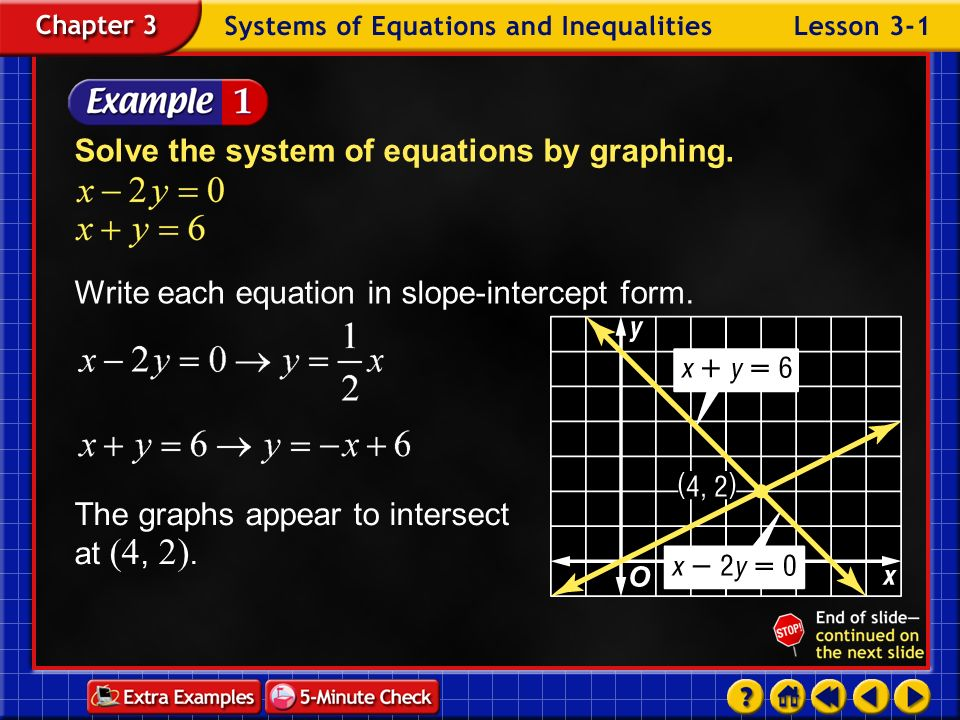 Solve the system of equations by graphing.