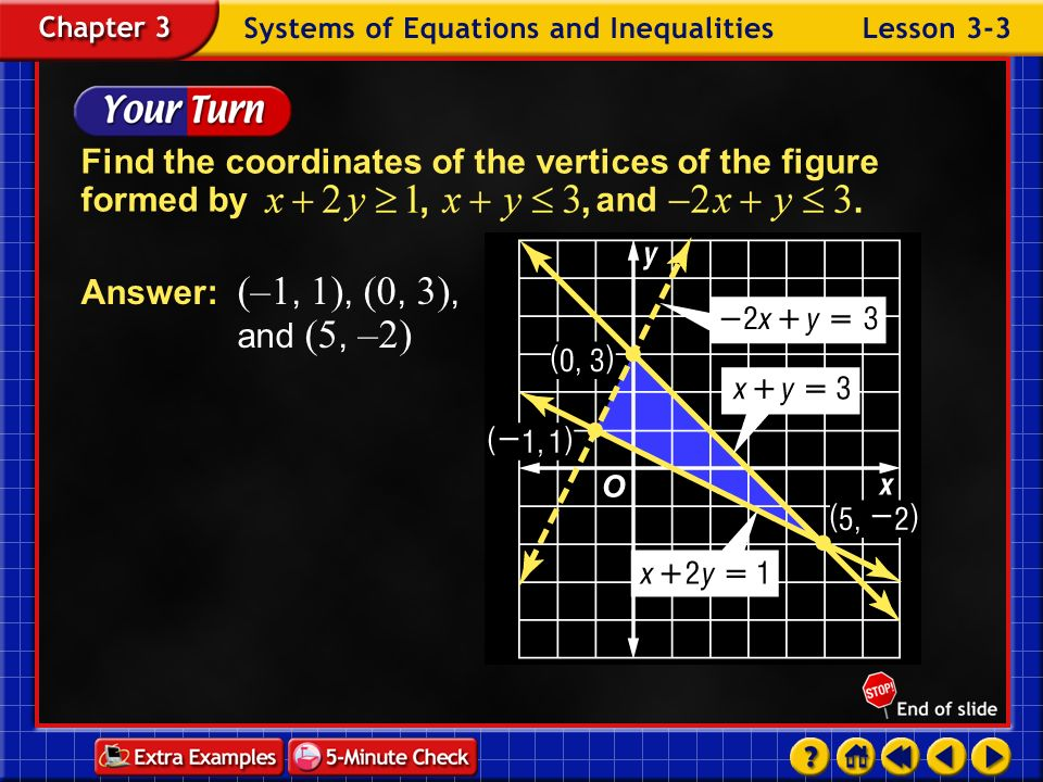 Find the coordinates of the vertices of the figure formed by and