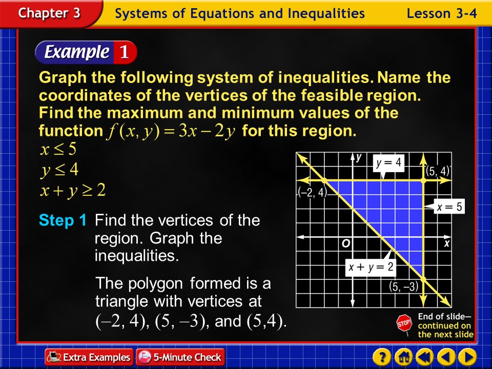 Step 1 Find the vertices of the region. Graph the inequalities.